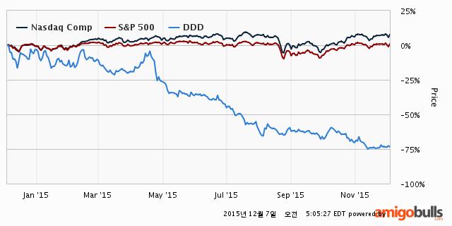 101-DDD-Stockprice-1Y
