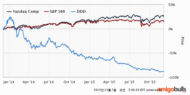 101-DDD-Stockprice-2Y
