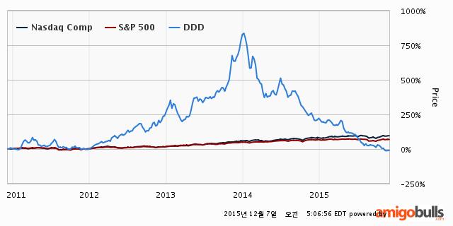 101-DDD-Stockprice-5Y