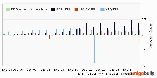 105-DDD-eps-chart-all