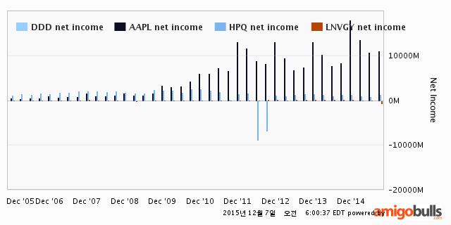 106-DDD-netincome-chart-all