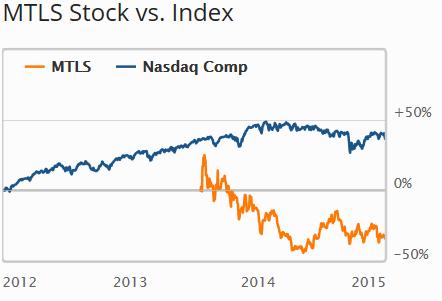 MTLS-index1