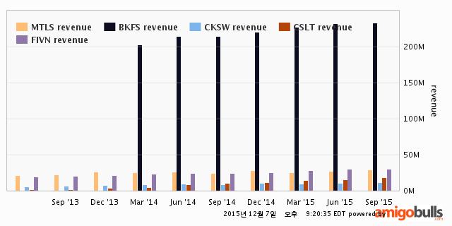 MTLS-revenue-2Y