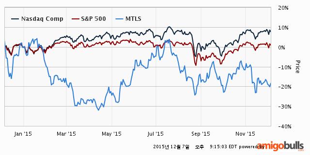 MTLS-stock-price-1Y