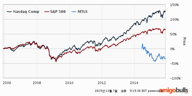 MTLS-stock-price-2Y
