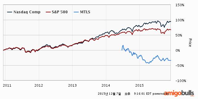 MTLS-stock-price-5Y