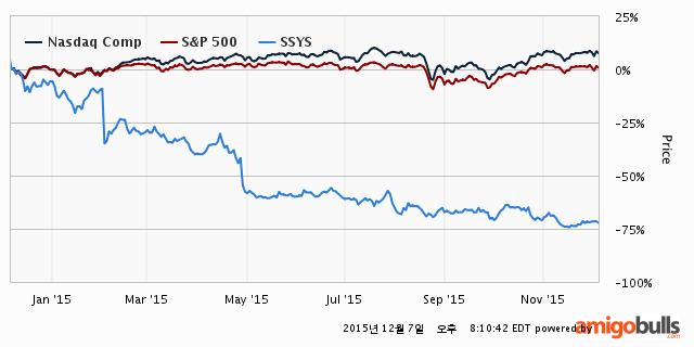 SSYS-stock-price-1Y