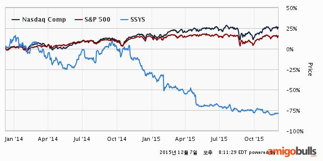 SSYS-stock-price-2Y