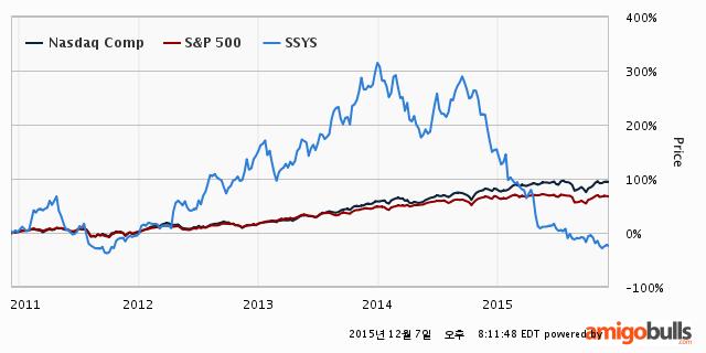 SSYS-stock-price-5Y