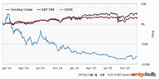 XONE-stock-price-2Y