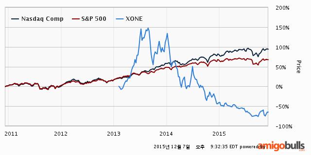 XONE-stock-price-5Y