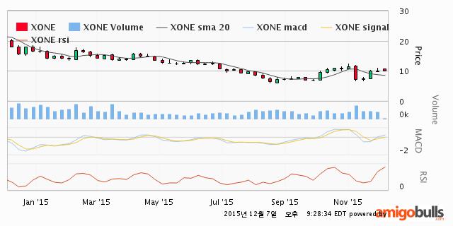 XONE-technical-1Y
