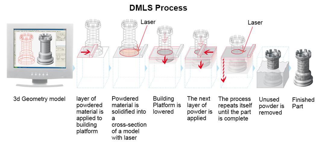 dmls-flow