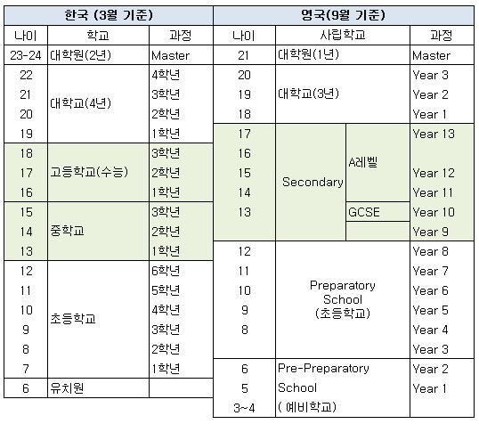 영국교육정책-참조1 영국과한국의교육과정비교